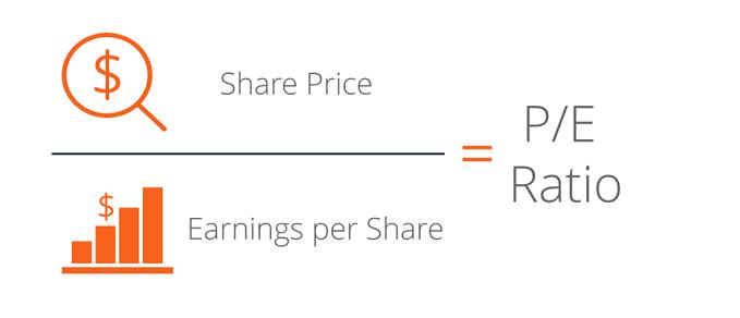 Price/Earnings Ratio