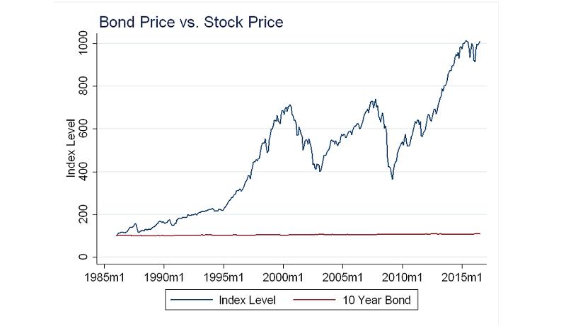 Bonds Vs Stock Prices