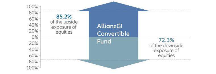 AllianzGI Convertible Fund