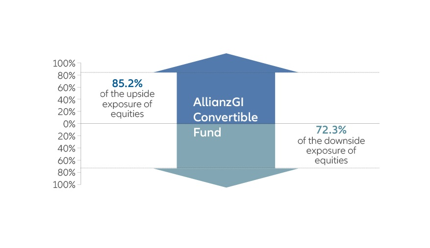 AllianzGI Convertible Fund